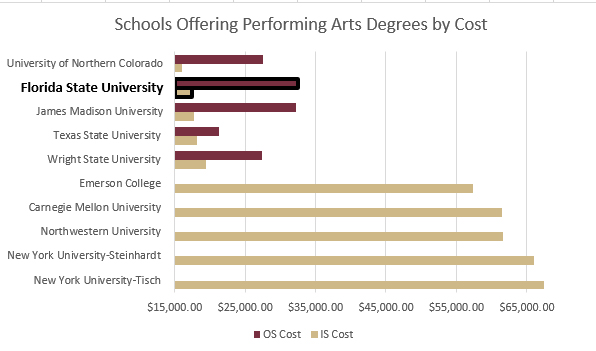 Graph of least expensive and most expensive performing arts degrees